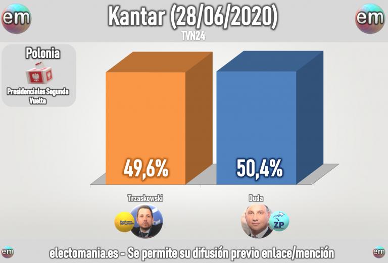Polonia (encuesta express 28J): 'efecto Estambul' para segunda ronda con Duda y Trzaskowski empatadísimos