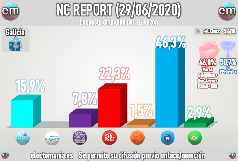 NC Report para Galicia (29J): Feijoo revalidaría la absoluta