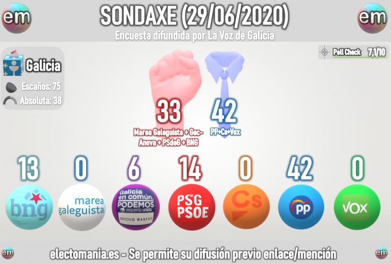 Sondaxe para Galicia (29J): El BNG a menos de 2 puntos del PSdeG y a un escaño del empate