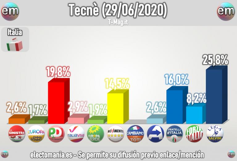 Italia: Fratelli supera al M5* y se coloca como tercera fuerza. Lega sigue primero