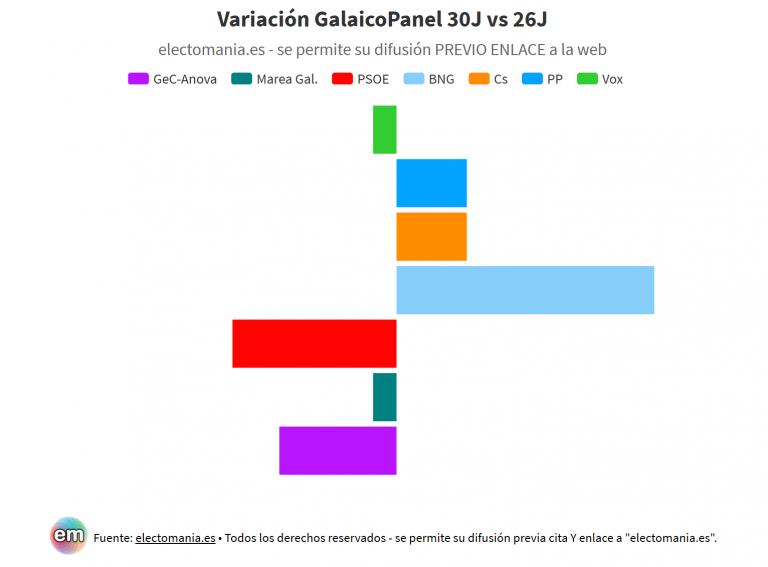 Avance GalaicoPanel: el debate impulsa al BNG en detrimento de PSdeG, GeC-Anova y Marea Galeguista