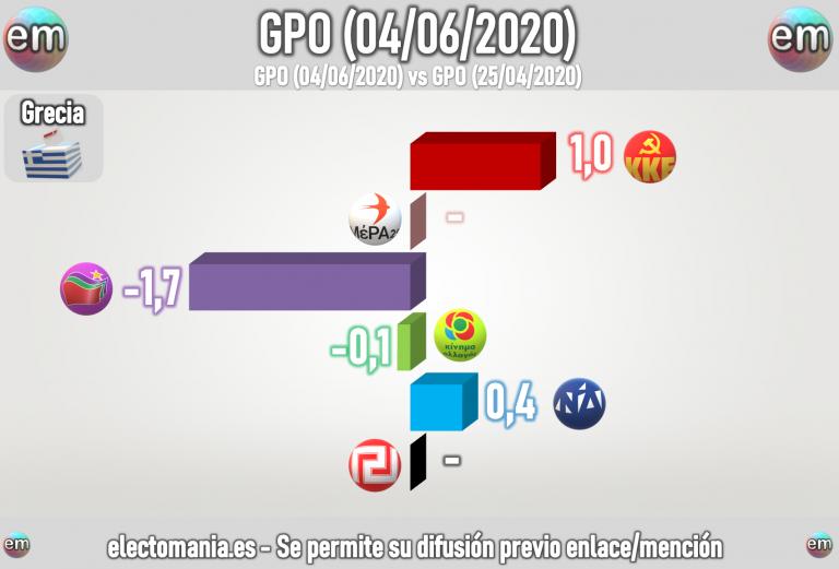 Grecia (SGO – Junio): Nueva Democracia en el 50%. Baja Syriza, suben los comunistas