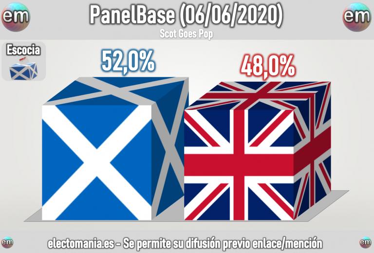 Escocia (PanelBase 6J): la independencia lidera los sondeos y ganaría en un nuevo referéndum