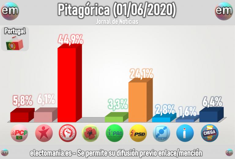 Portugal (1J): el PS sube al 45% a costa del Bloco. Chega, tercera fuerza