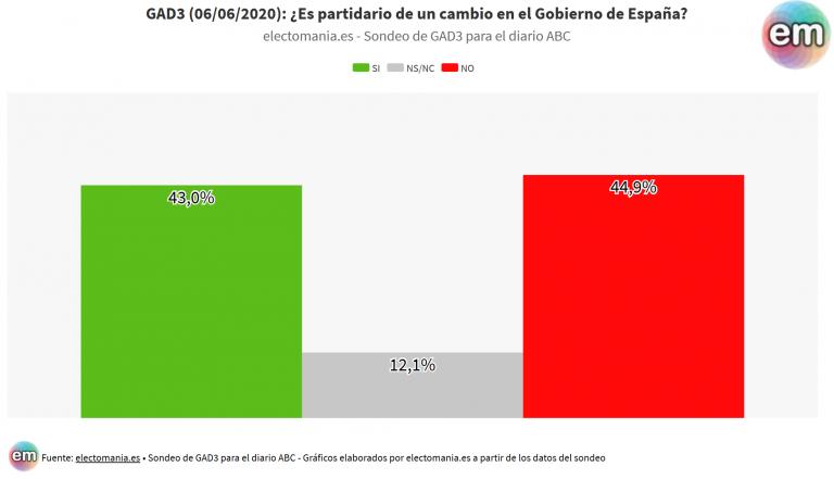 GAD3: el 45% no quiere un cambio de Gobierno frente a un 43% que lo desea