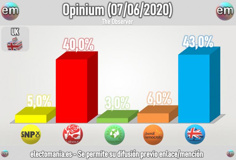 UK (Opinium – 7J): nuevo impulso laborista, que ya tiene a tiro a Johnson