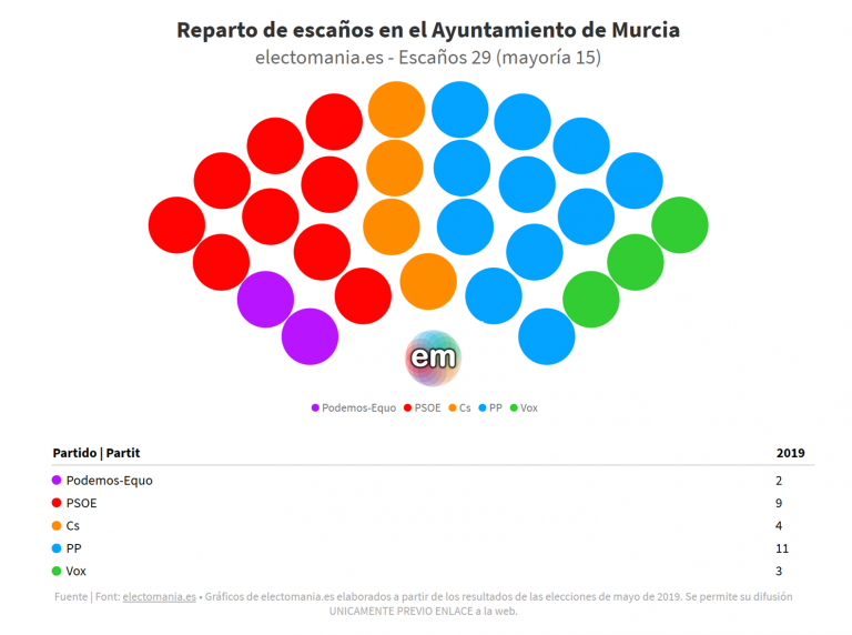 Crisis política entre PP y Cs en la ciudad de Murcia