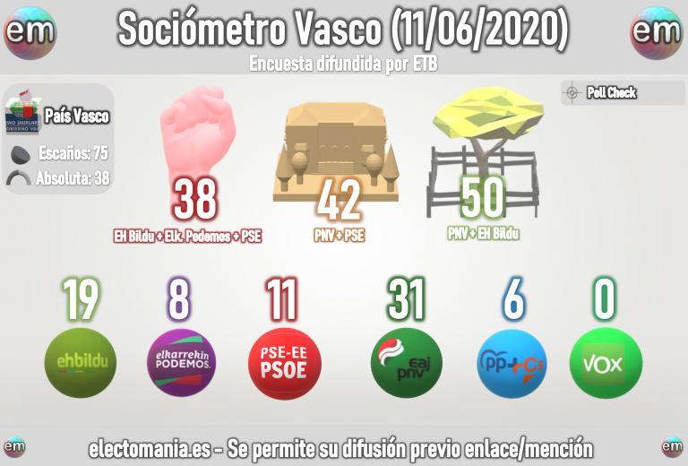Euskadi (Sociómetro Vasco): el PNV seguiría gobernando