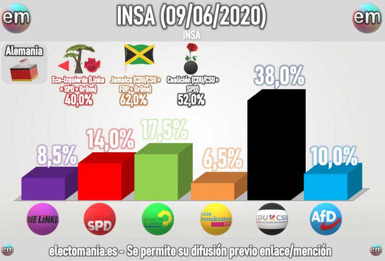 Alemania (INSA – 9J): CDU/CSU sigue dominando, con los verdes recuperándose y AfD perdiendo fuelle