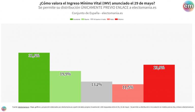 ElectoPanel (2J – I): algo más del 50% de los ciudadanos valoran positivamente la aprobación del IMV