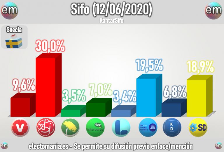 Suecia (Sifo 12J): bajada de los socialdemócratas, suben los conservadores y la izquierda euroescéptica