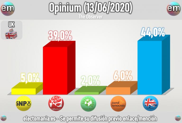 UK (últimos sondeos): los conservadores en el 45%, los laboristas rondando el 40%