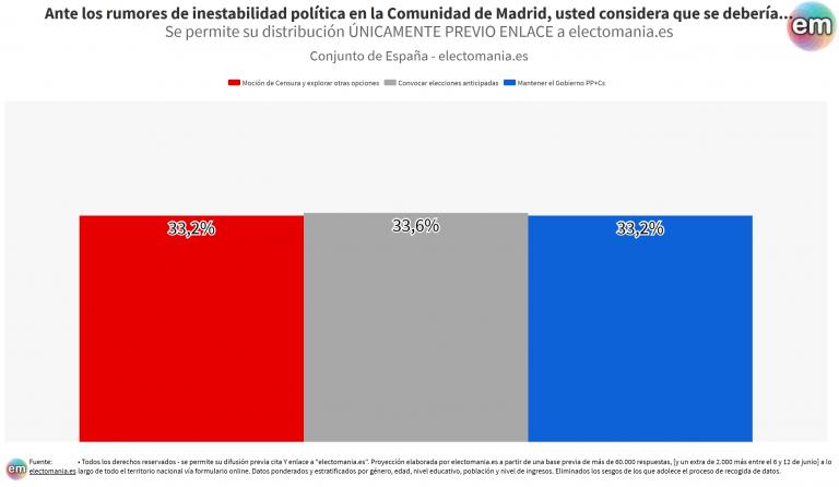 ElectoPanel (16J): triple empate sobre cuál debería ser el futuro político de la Comunidad de Madrid