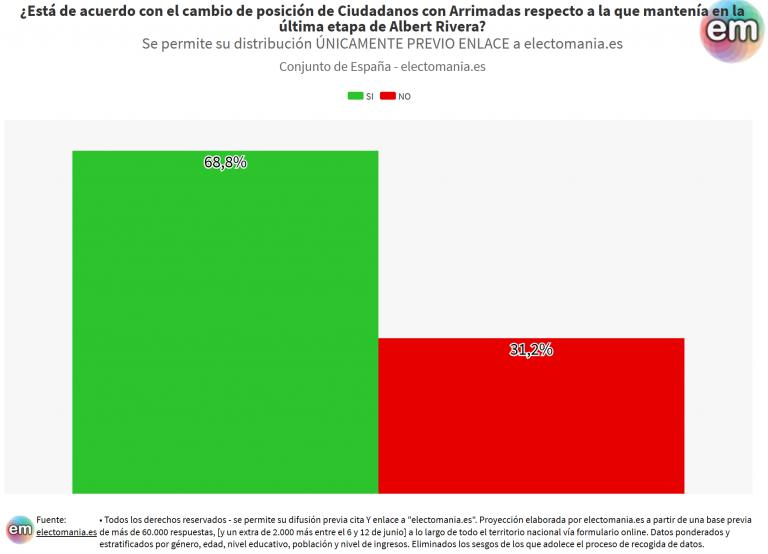 ElectoPanel (17J): casi 7 de cada 10 españoles está de acuerdo con el cambio de posición de Cs