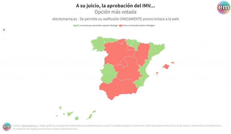ElectoPanel (2J – II): división sobre si el IMV es un asunto ideologizado o no