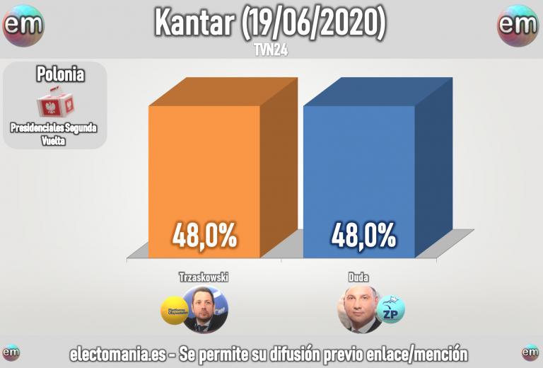 Polonia (20J): 'efecto Estambul' con un empate perfecto en segunda vuelta entre Trzaskowski y Duda