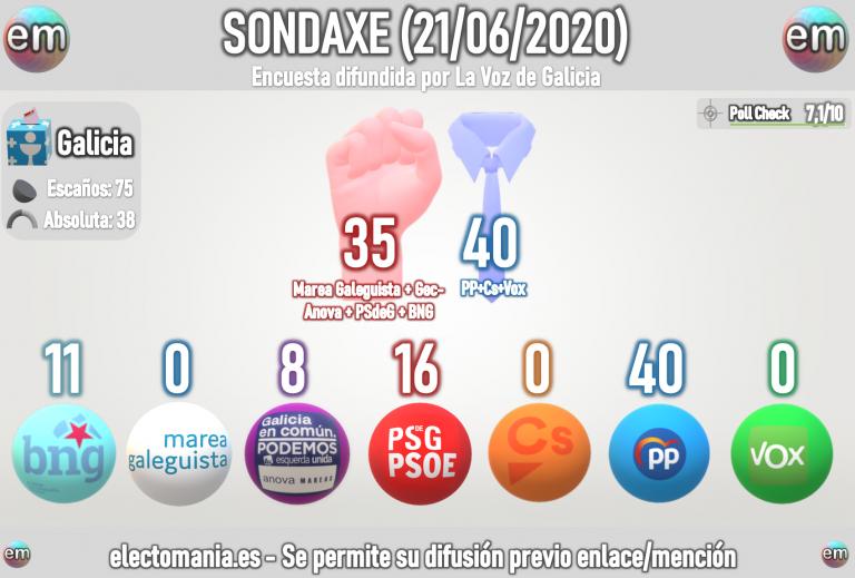 Sondaxe para Galicia (21J): absoluta de Feijoo, subidón del BNG
