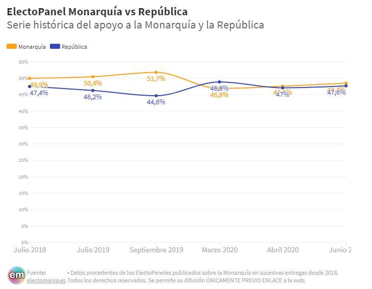 EP Monarquía (22J): empate técnico entre monárquicos y republicanos