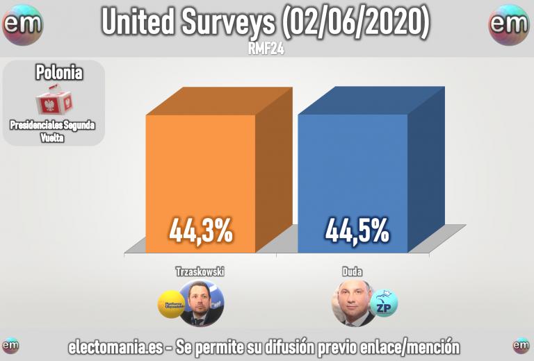 Polonia (United Surveys 2J): Duda y Trzaskowski empatados para la segunda vuelta de las Presidenciales, que siguen sin fecha