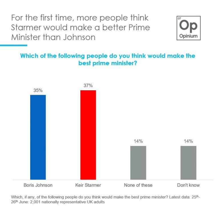 UK (28J): los británicos prefieren al laborista Starmer a Boris Johnson como Primer Ministro