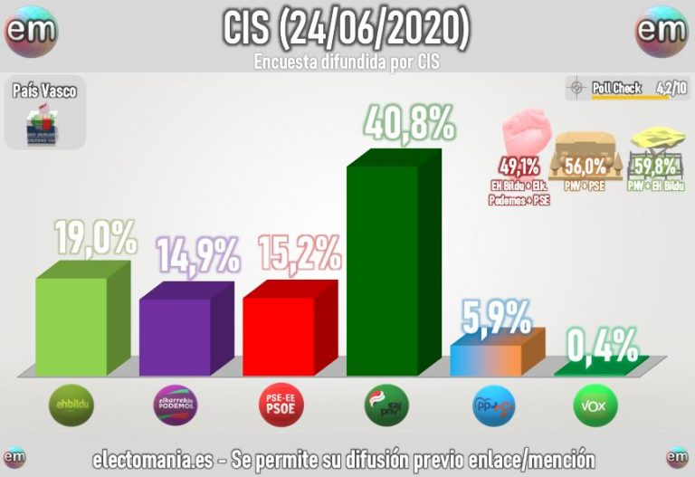 CIS preelectoral Euskadi: el PNV, con opciones variadas para gobernar