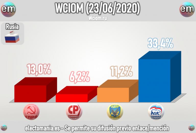 Rusia (29J): Putin no logra subir del 34%, los liberales amenazan con el sorpasso a los comunistas