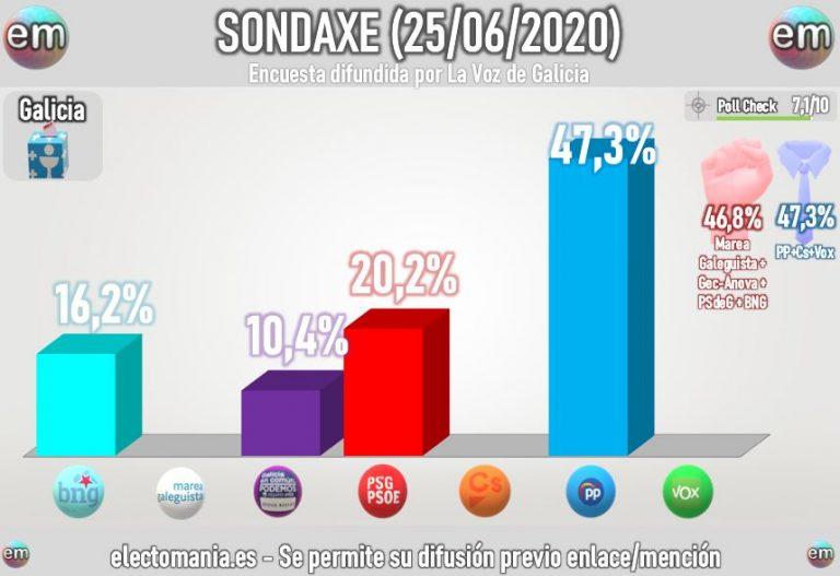 Sondaxe (25J): el PP mantiene la absoluta holgada con 41 escaños