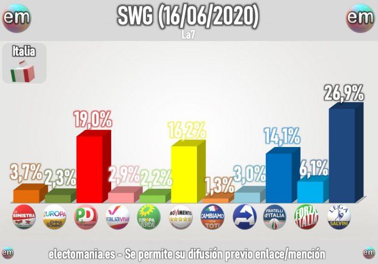 Italia: estabilidad a la espera de la decisión de Conte