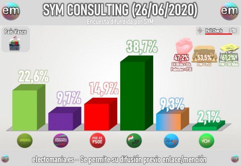 SYM Euskadi (26J): Vox tendría opción de escaño en Álava