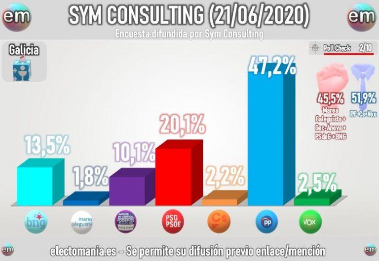SYM para Galicia (21J): cómoda mayoría para Feijóo