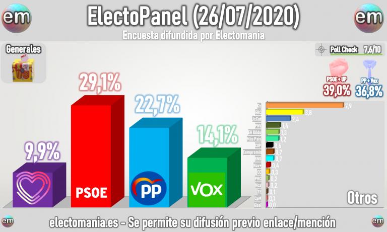 ElectoPanel (26J): el PSOE se dispara y roza el 30%. Bajan PP y Vox. UP en unidígito y a 2 puntos y 8 escaños de un sorpasso de Cs