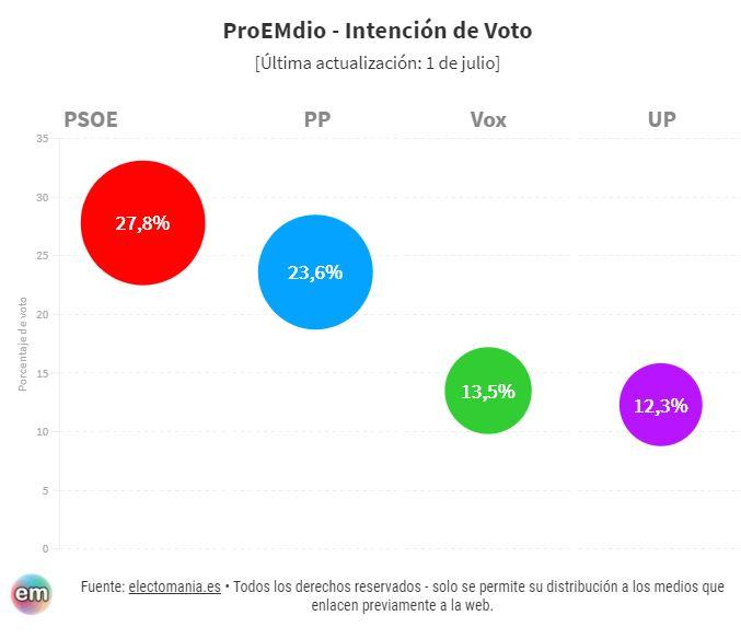 El ProEMdio de encuestas de junio. Descartado el CIS por excéntrico