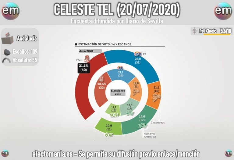Celeste Tel: la izquierda podría recuperar Andalucía
