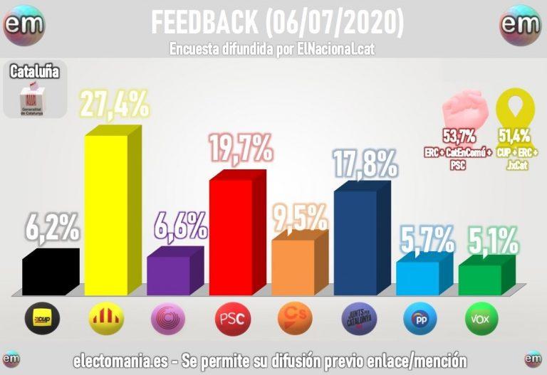 Feedback para Cataluña: amplia mayoría independentista