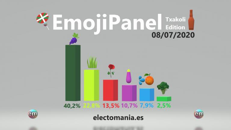 EmojiPanel 'Txakoli Edition' (8Jul): sube algo la demanda de los productos de los estantes de la derecha