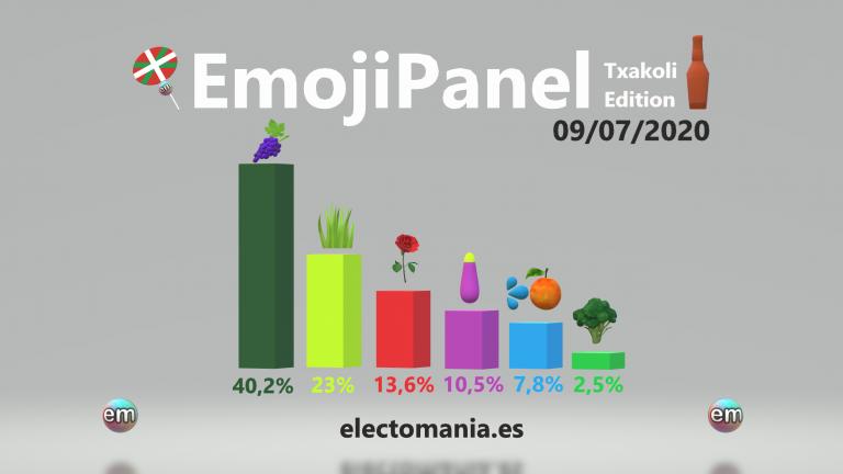 EmojiPanel 'Txakoli Edition' (9Jul): sube algo la demanda de cEHBollino, pero los precios no cambian
