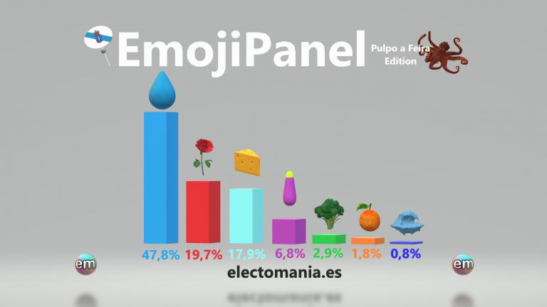 EmojiPanel 'Pulpo a Feira Edition' (8Jul): caída de la marea y la berenjena. Suben el queso, que roza el 18% y las rosas
