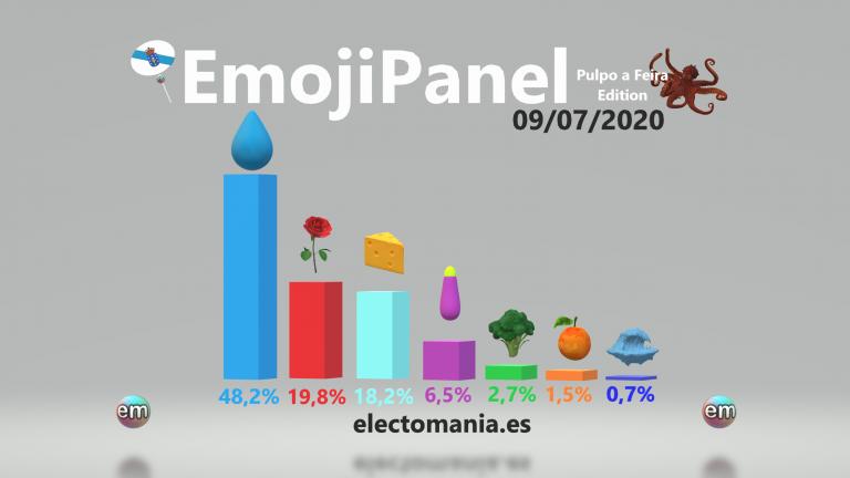 EmojiPanel 'Pulpo a Feira Edition' (9Jul): la distancia entre el queso y las rosas se reduce a 1,6p (empate técnico)