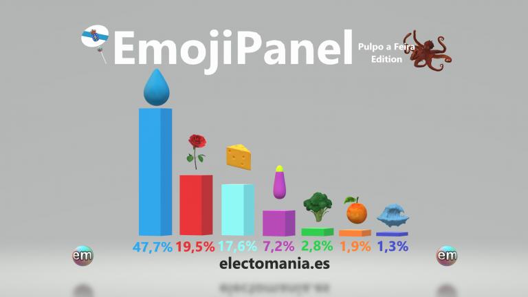EmojiPanel 'Pulpo a Feira Edition': sube el queso, bajan las rosas, pero la cesta por ahora no varía