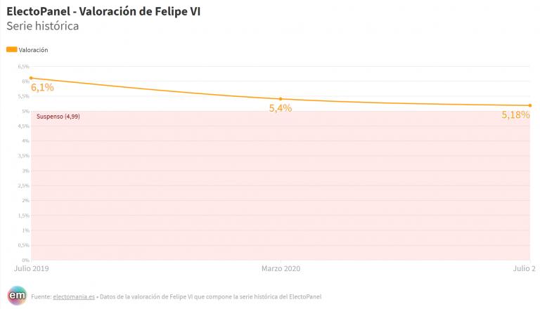 ElectoPanel (20Jul): baja la valoración de Felipe VI, que se sitúa a 2 décimas del suspenso