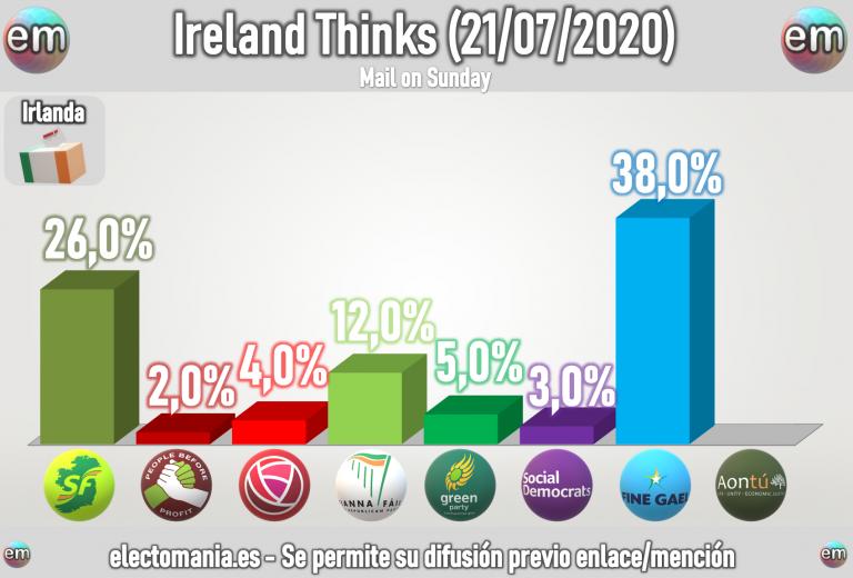 Irlanda (21Jul): Fine Gael se dispara hasta el 38%. Fuerte descenso de los verdes