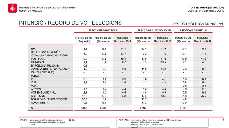 Opinómetre Ayto Barcelona (23Jul): BComú y ERC siguen empatados en IDV