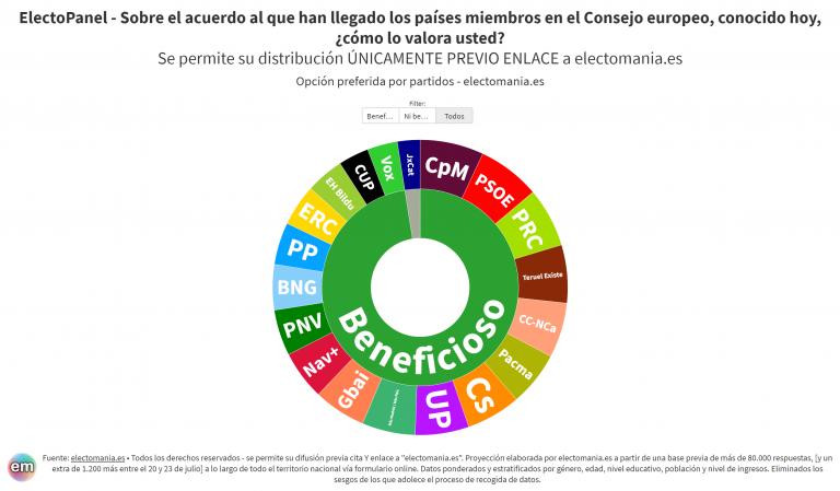ElectoPanel (23Jul): los españoles creen que el acuerdo de la UE es beneficioso para el país