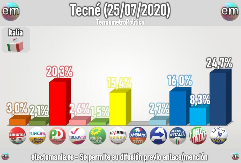 Italia (Tecnè 25Jul): Fratelli tercera fuerza. Sube la izquierda y el M5*, baja Lega