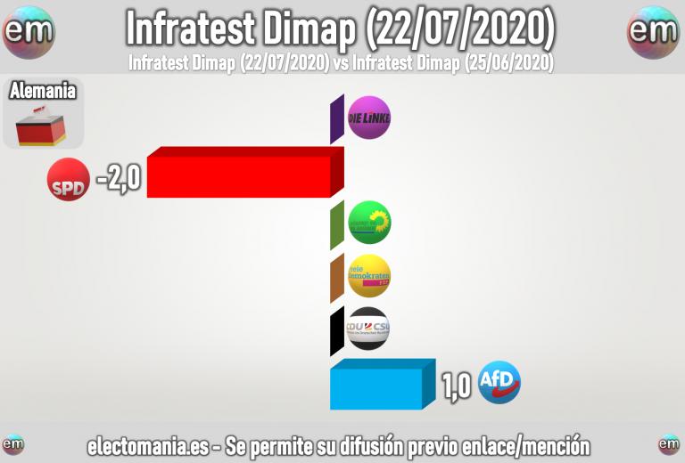 Alemania: baja el PSD, Grüne en el 20% y sube AfD