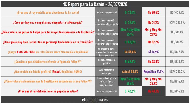 Sondeo de NC Report sobre la Monarquía con enunciados subjetivos y dudosas prácticas demoscópicas