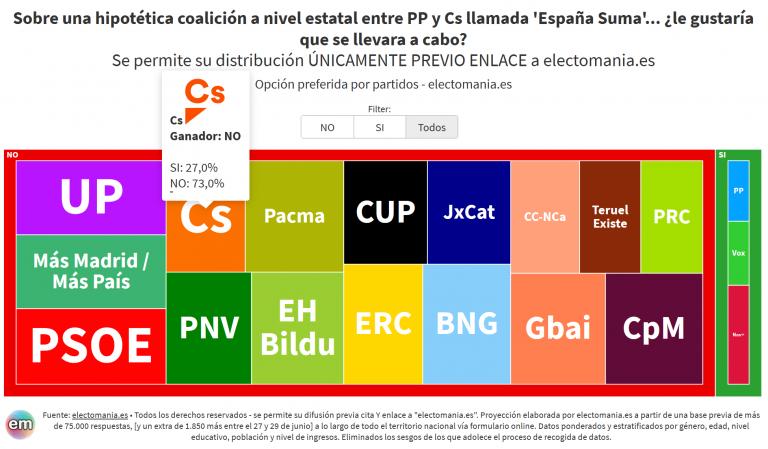 ElectoPanel (1Jul): los votantes del PP quieren una coalición con Cs, los naranjas no