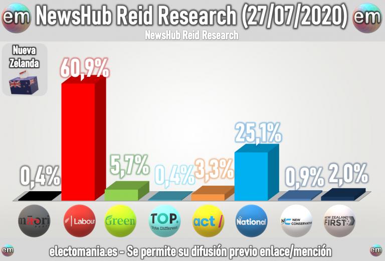 Nueva Zelanda: la PM Jacinda lleva a los laboristas a sus mejores datos superando el 60%