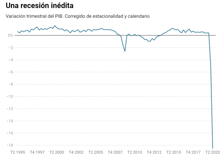 Desplome del PIB: cae un 18,5% en el Q2, la mayor caída de la historia
