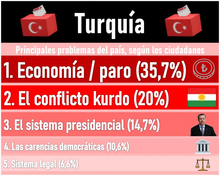 Turquía (Sosyo P. 2Jul): el AKP de Erdogan pierde fuelle, pero sigue liderando. Interesantes transferencias de voto